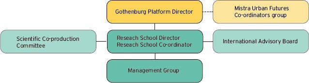 Organisation Urban Futures Open Research School