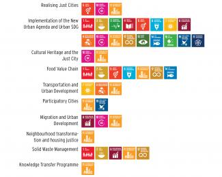 Comparative projects and SDG